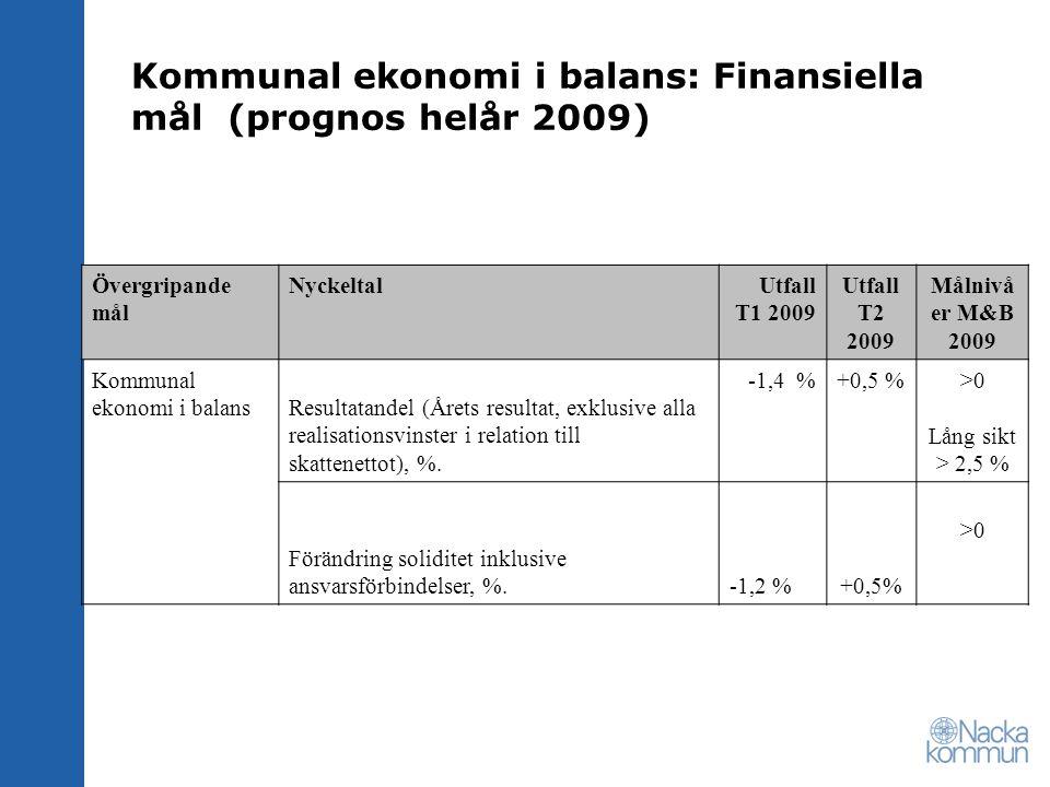 Kommunal ekonomi i balans: Finansiella mål (prognos helår 2009)