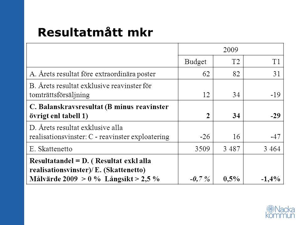 Resultatmått mkr 2009 Budget T2 T1