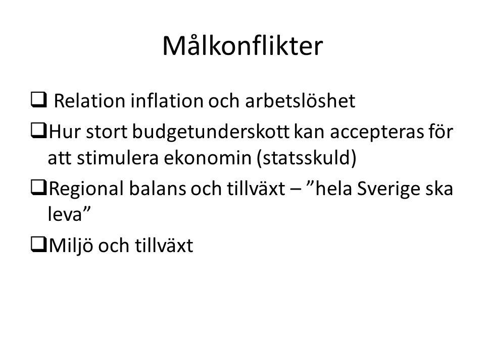 Målkonflikter Relation inflation och arbetslöshet