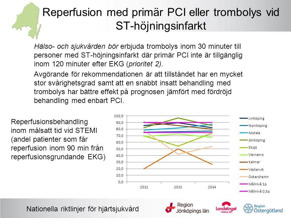 Reperfusion med primär PCI eller trombolys vid ST-höjningsinfarkt