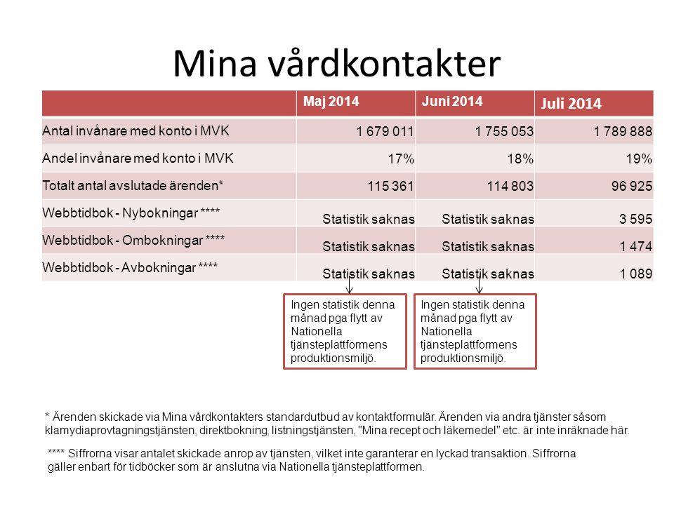 Mina vårdkontakter Juli 2014 Maj 2014 Juni 2014