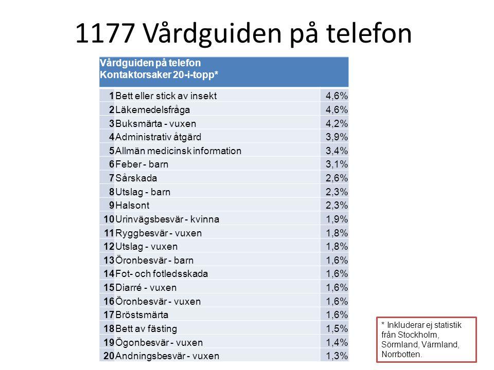 1177 Vårdguiden på telefon Vårdguiden på telefon Kontaktorsaker 20-i-topp* 1. Bett eller stick av insekt.