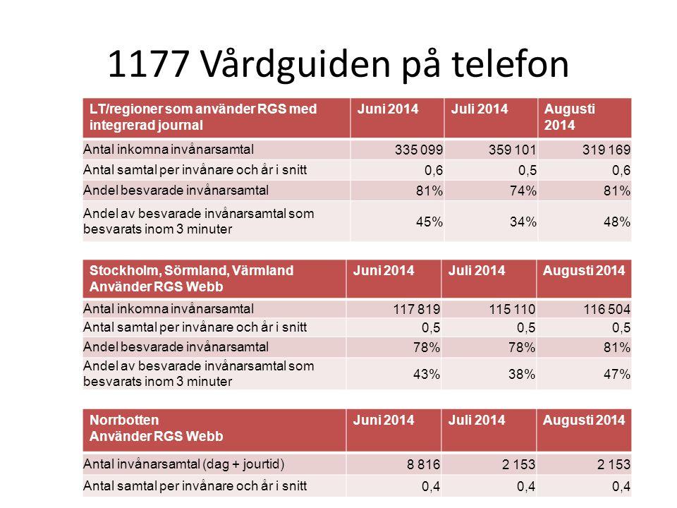 1177 Vårdguiden på telefon LT/regioner som använder RGS med integrerad journal. Juni 2014. Juli 2014.