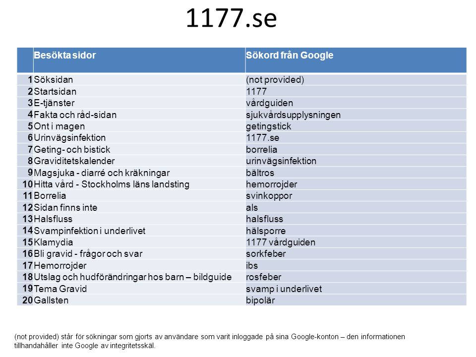 1177.se Besökta sidor Sökord från Google 1 Söksidan (not provided) 2