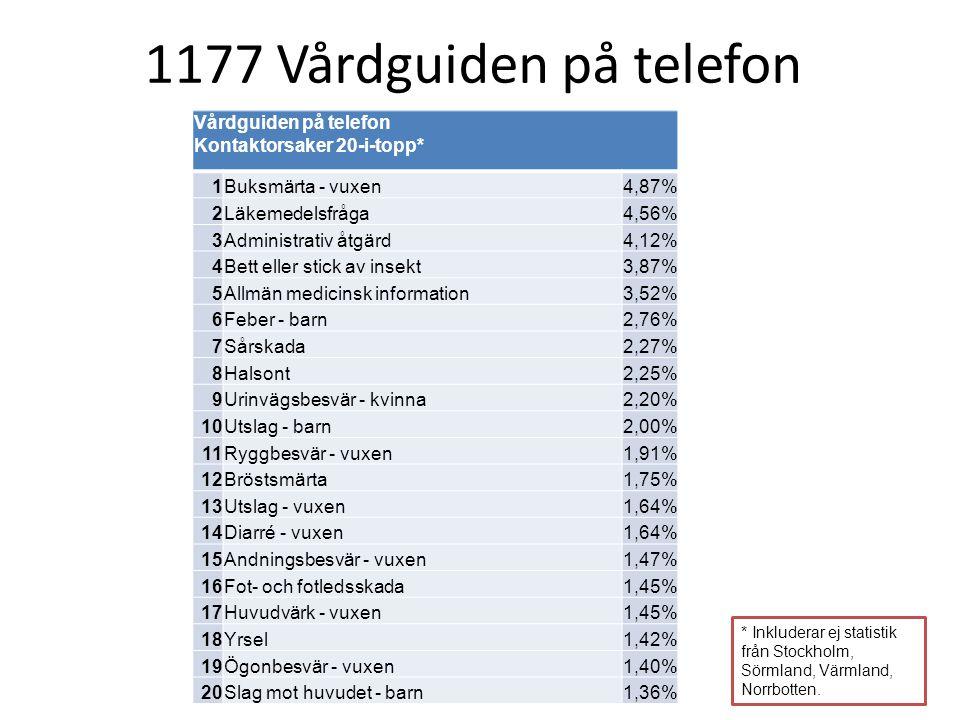 1177 Vårdguiden på telefon Vårdguiden på telefon Kontaktorsaker 20-i-topp* 1. Buksmärta - vuxen. 4,87%