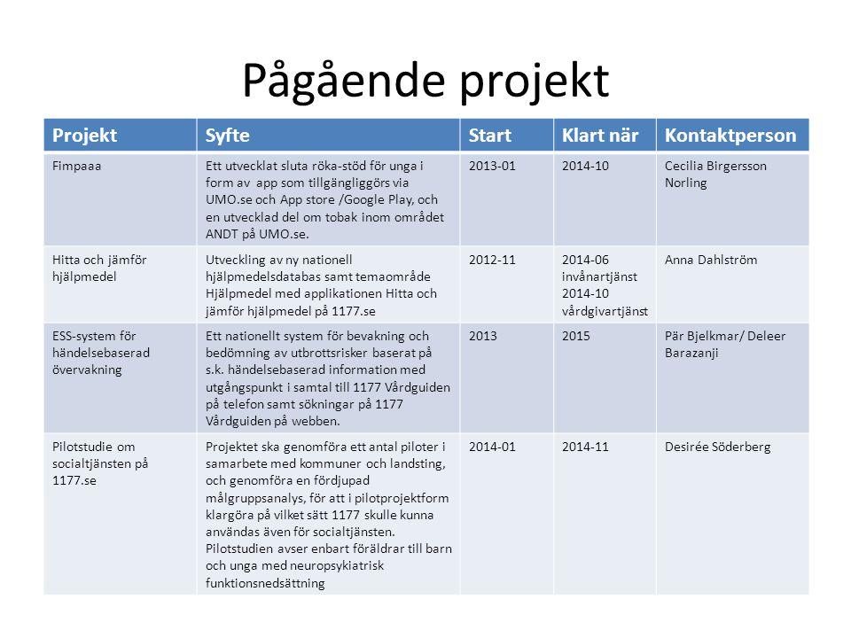Pågående projekt Projekt Syfte Start Klart när Kontaktperson Fimpaaa