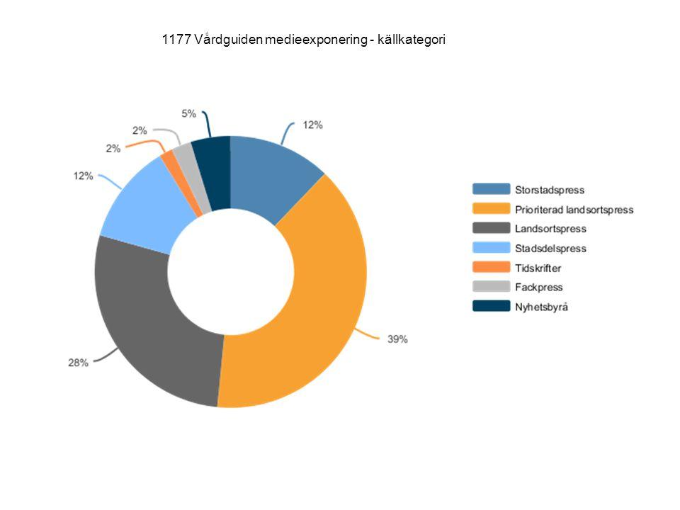 1177 Vårdguiden medieexponering - källkategori