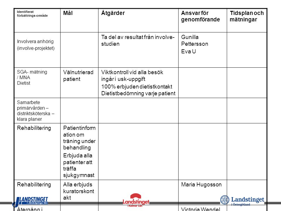 Ansvar för genomförande Tidsplan och mätningar