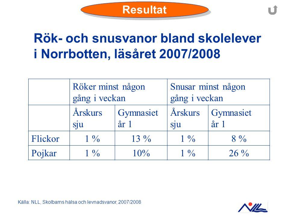 Källa: NLL, Skolbarns hälsa och levnadsvanor, 2007/2008