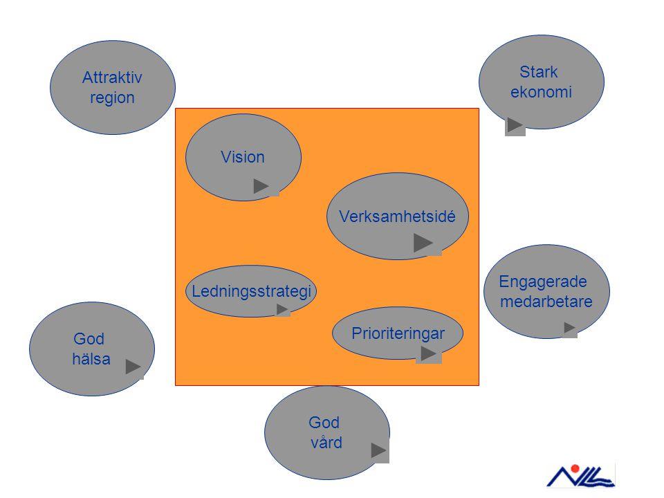 Stark ekonomi. Attraktiv. region. Vision. Verksamhetsidé. Engagerade. medarbetare. Ledningsstrategi.