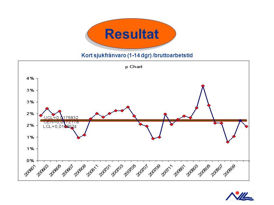 Kort sjukfrånvaro (1-14 dgr) /bruttoarbetstid