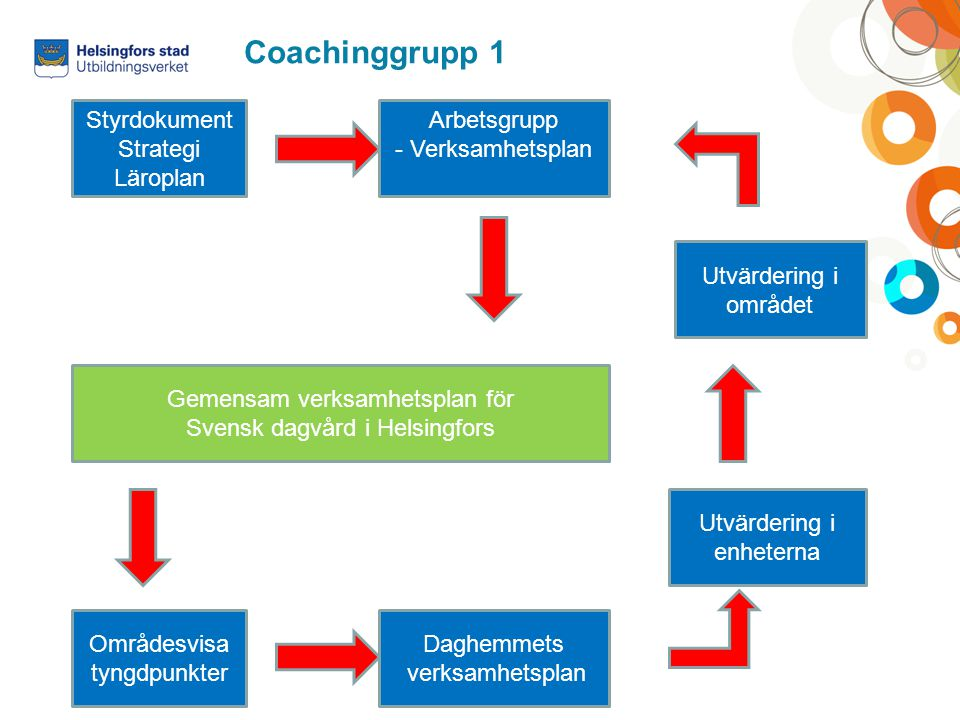 Coachinggrupp 1 StyrdokumentStrategi Läroplan Arbetsgrupp