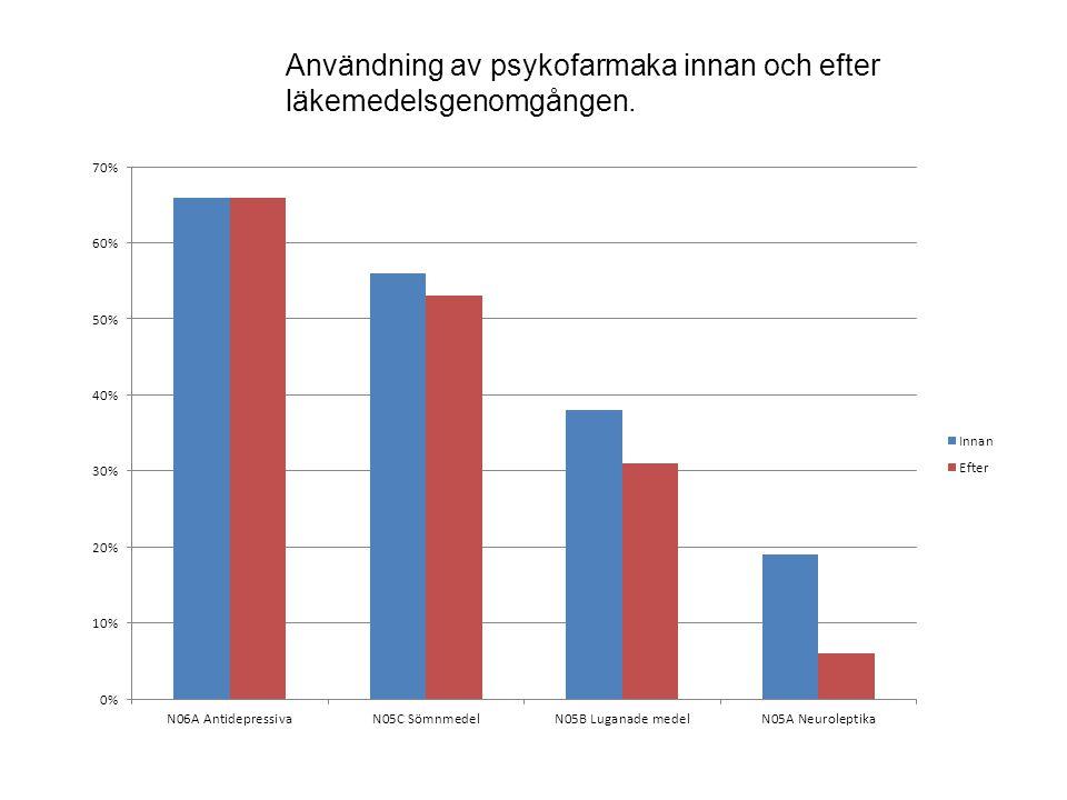 Användning av psykofarmaka innan och efter läkemedelsgenomgången.