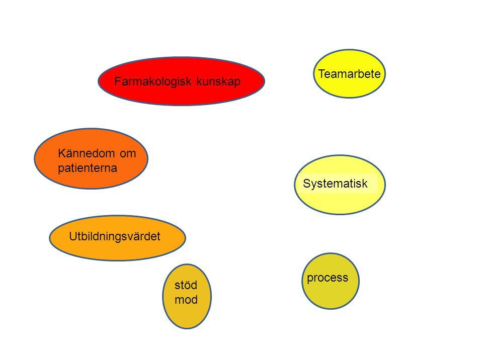 Farmakologisk kunskap