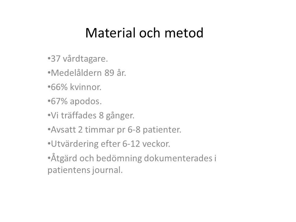 Material och metod 37 vårdtagare. Medelåldern 89 år. 66% kvinnor.