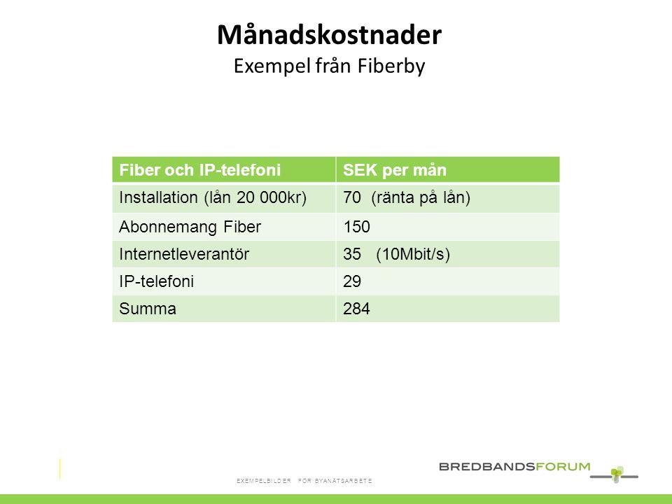 Månadskostnader Exempel från Fiberby Fiber och IP-telefoni SEK per mån
