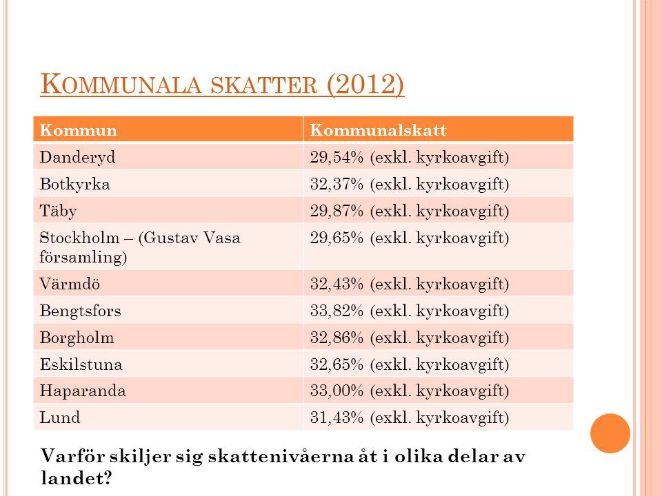 Kommunala skatter (2012) Kommun. Kommunalskatt. Danderyd. 29,54% (exkl. kyrkoavgift) Botkyrka. 32,37% (exkl. kyrkoavgift)