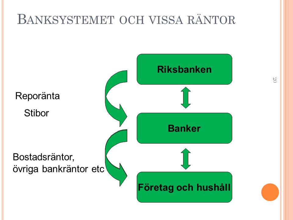 Banksystemet och vissa räntor
