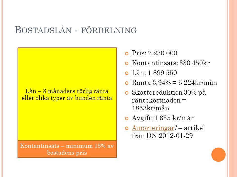 Bostadslån - fördelning
