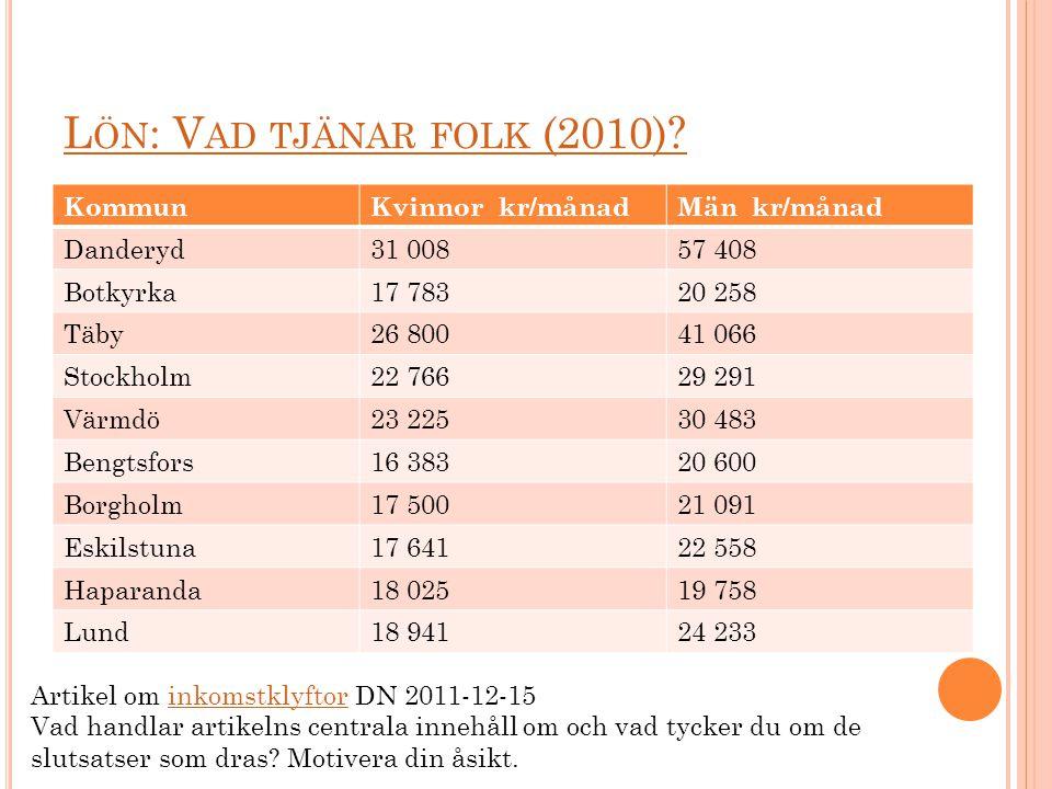 Lön: Vad tjänar folk (2010) Kommun Kvinnor kr/månad Män kr/månad