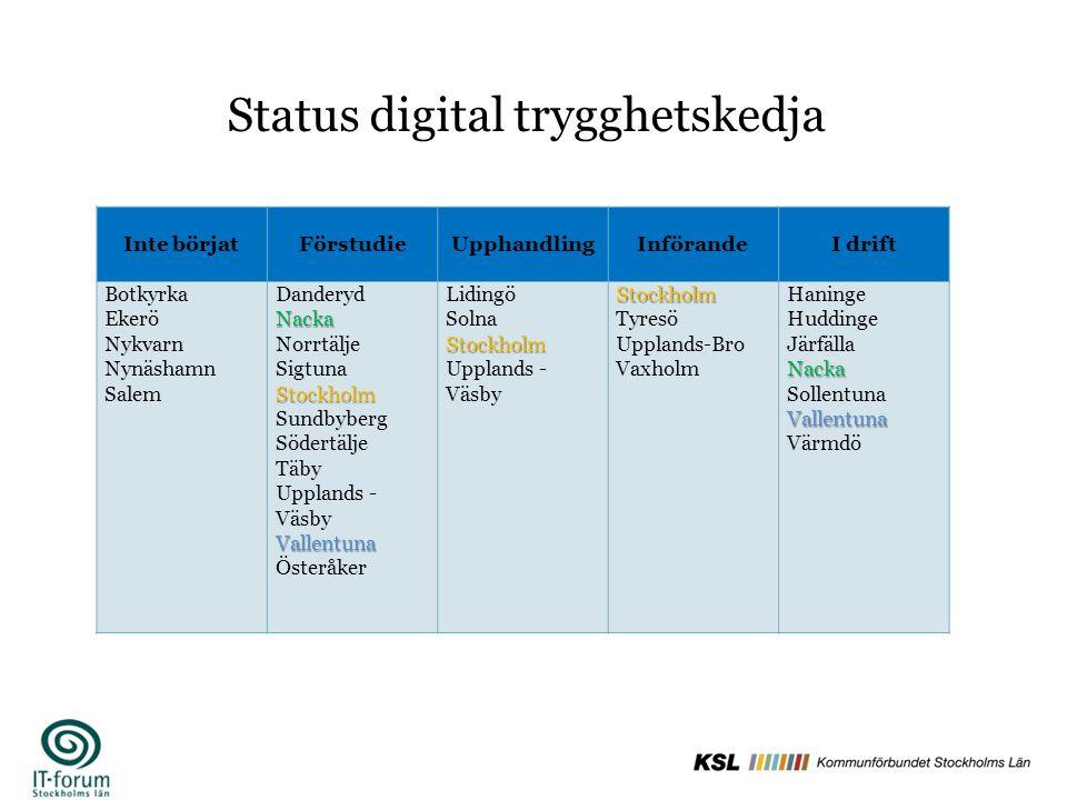 Status digital trygghetskedja