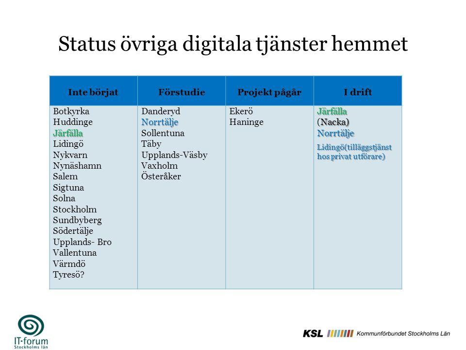 Status övriga digitala tjänster hemmet