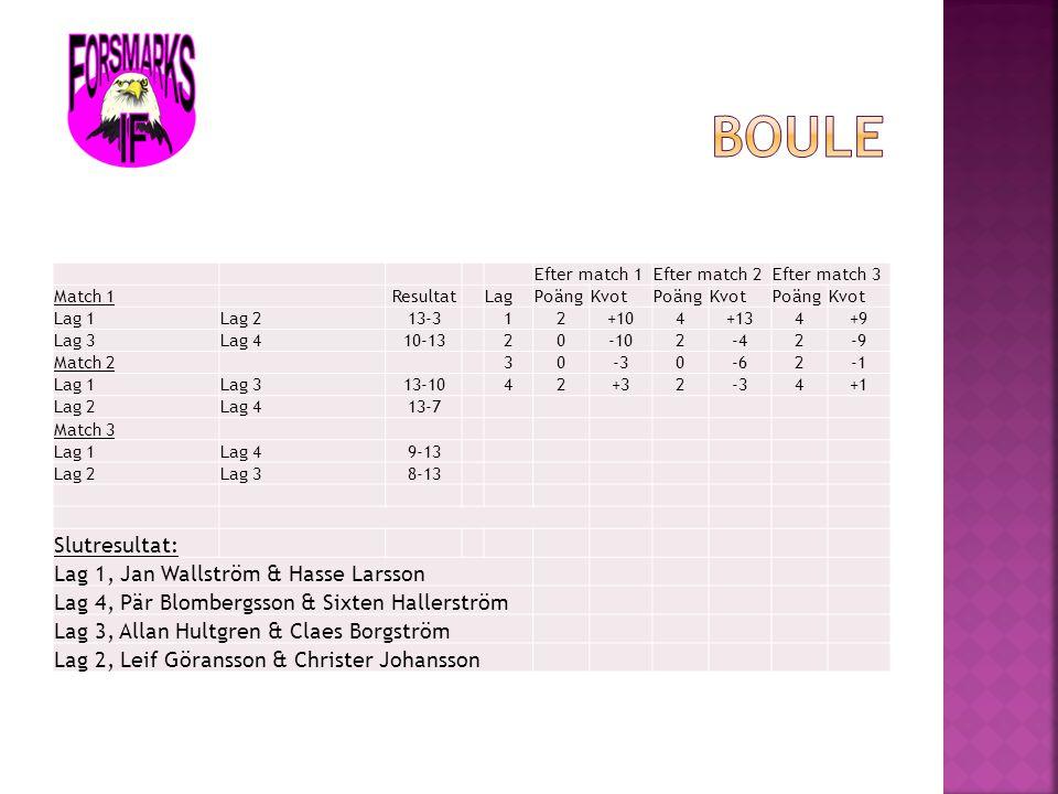 Boule Slutresultat: Lag 1, Jan Wallström & Hasse Larsson