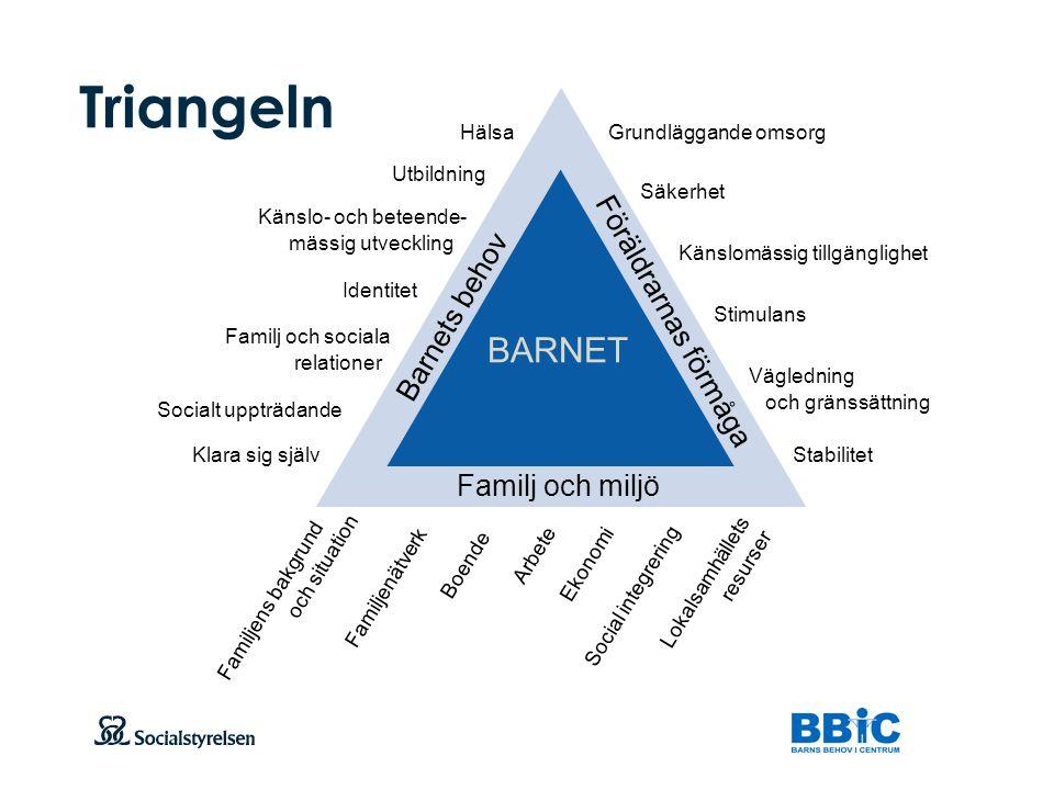 Triangeln BARNET Föräldrarnas förmåga Barnets behov Familj och miljö
