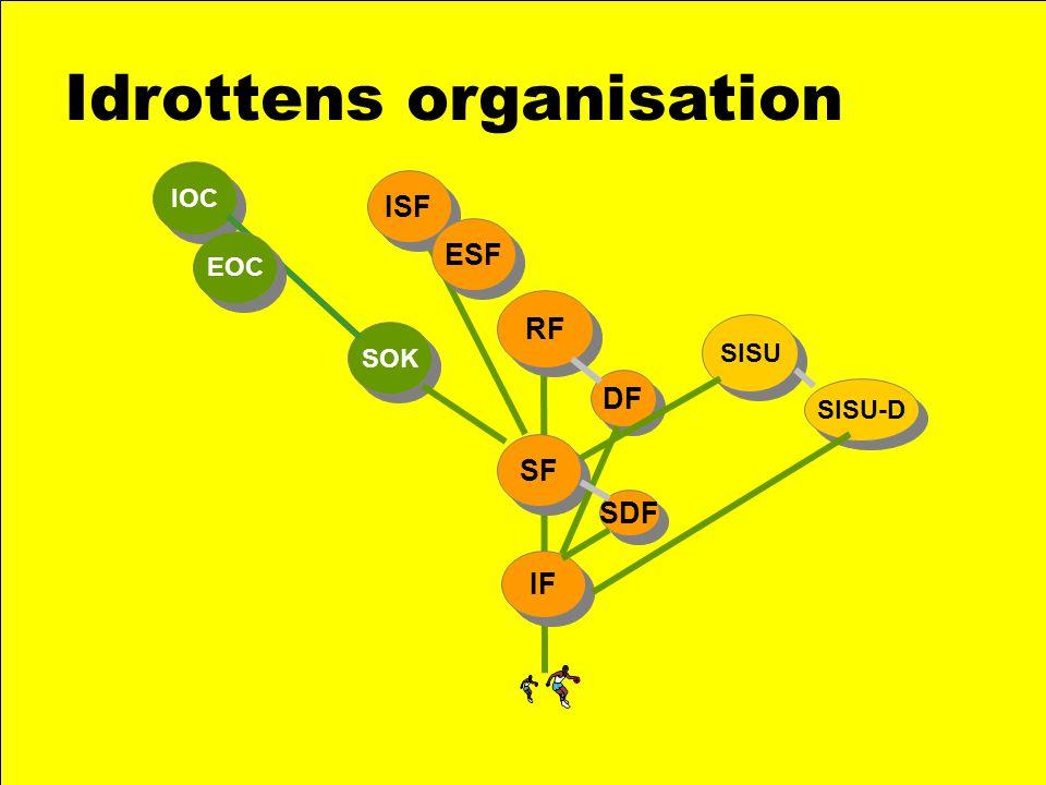 Idrottens organisation