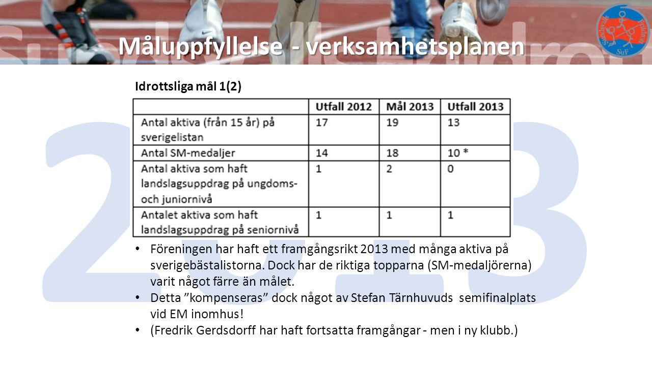 2013 Måluppfyllelse - verksamhetsplanen Idrottsliga mål 1(2)