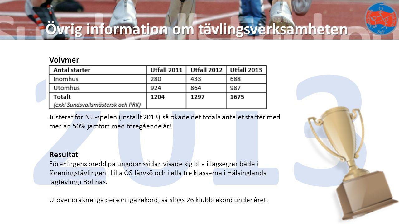 2013 Övrig information om tävlingsverksamheten Volymer Resultat