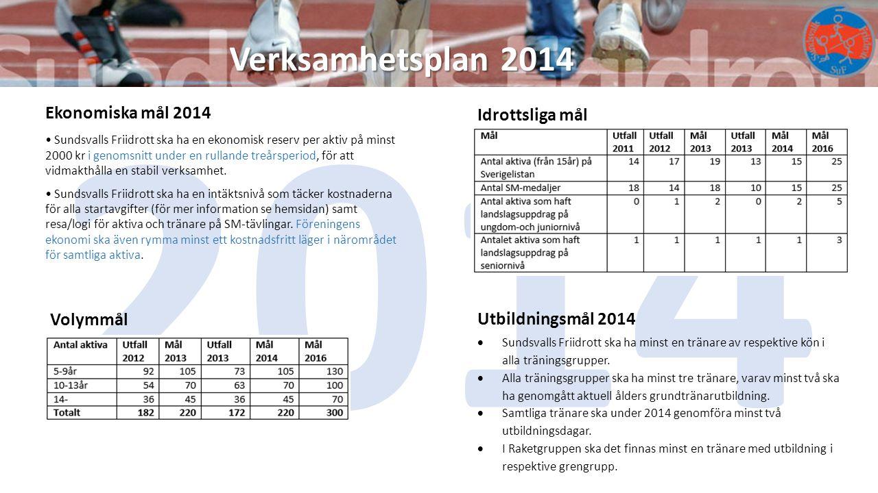 2014 Verksamhetsplan 2014 Ekonomiska mål 2014 Idrottsliga mål Volymmål