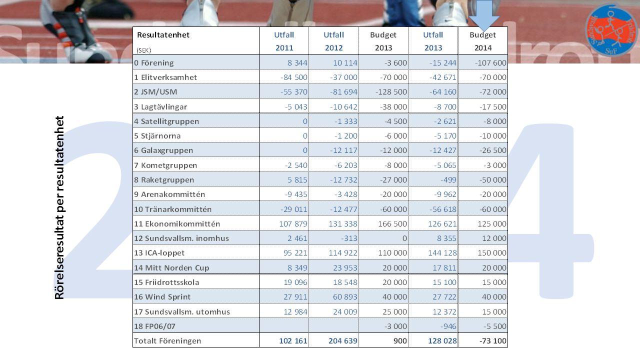 2014 Rörelseresultat per resultatenhet