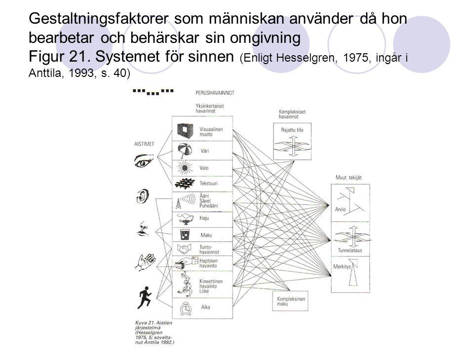 Gestaltningsfaktorer som människan använder då hon bearbetar och behärskar sin omgivning Figur 21.