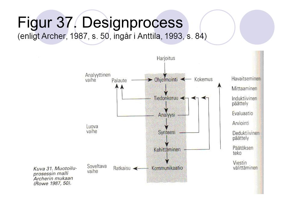 Figur 37. Designprocess (enligt Archer, 1987, s