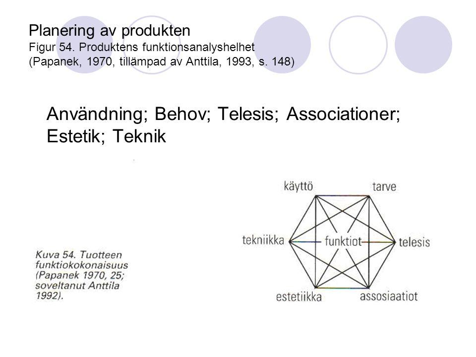 Användning; Behov; Telesis; Associationer; Estetik; Teknik