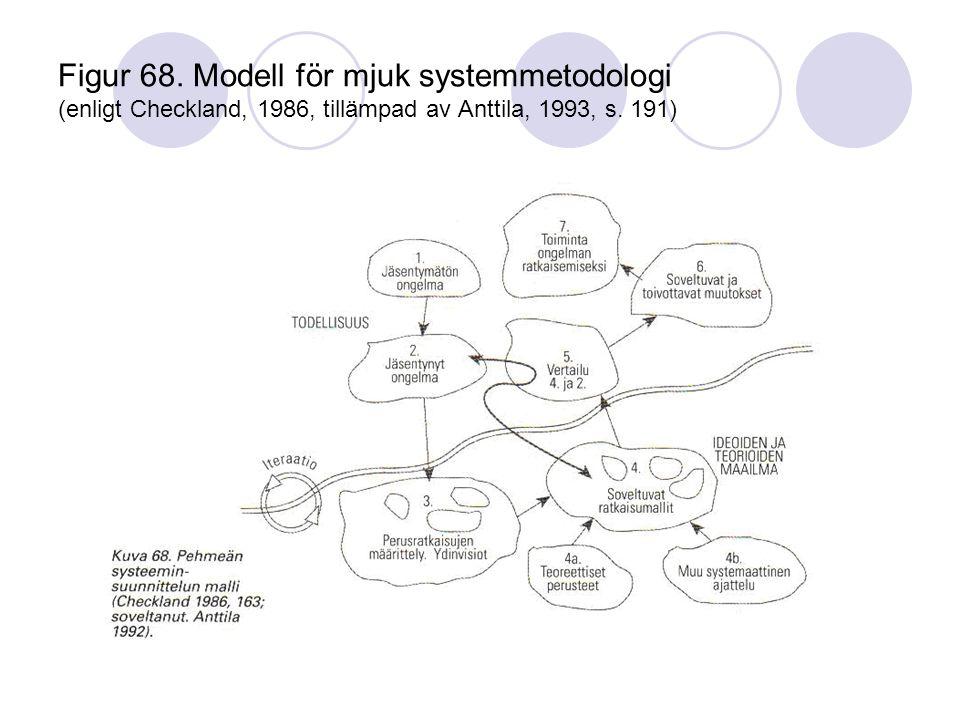 Figur 68. Modell för mjuk systemmetodologi (enligt Checkland, 1986, tillämpad av Anttila, 1993, s.