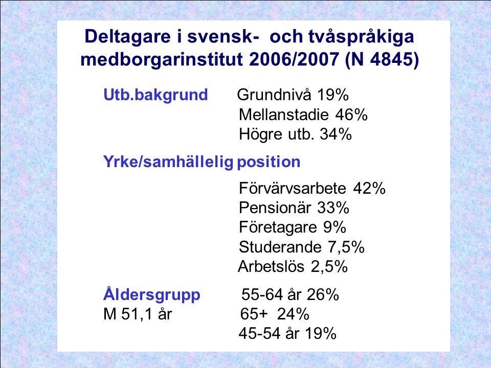 Deltagare i svensk- och tvåspråkiga