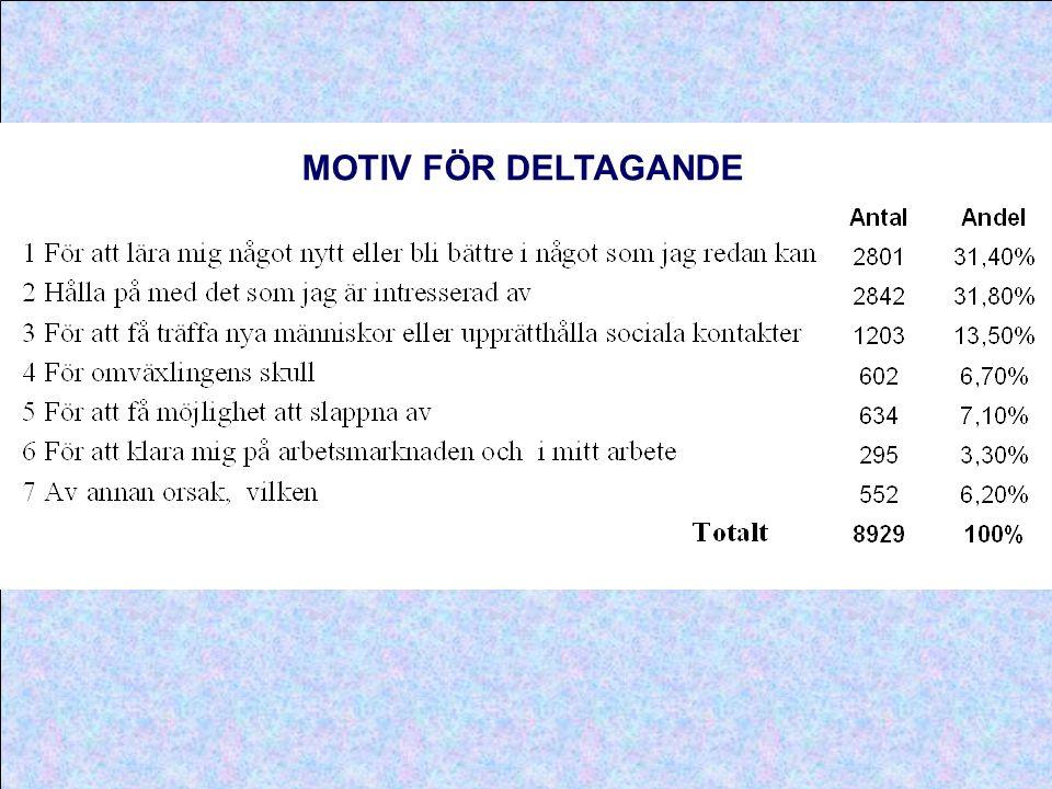 MOTIV FÖR DELTAGANDE