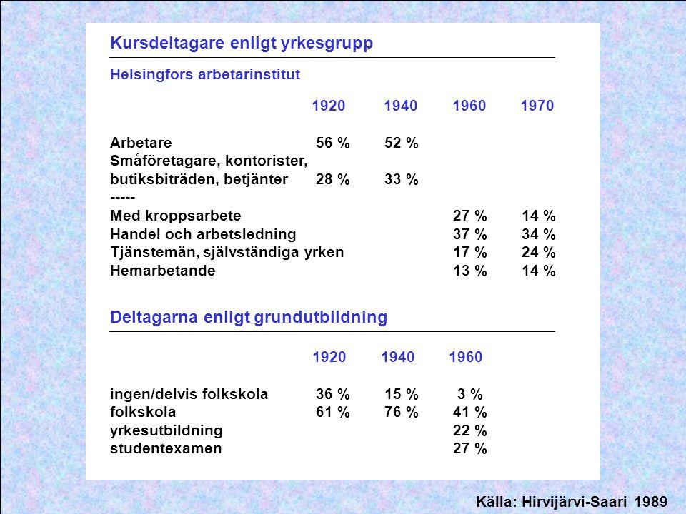 Kursdeltagare enligt yrkesgrupp