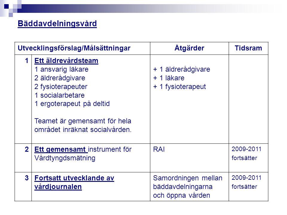 Bäddavdelningsvård Utvecklingsförslag/Målsättningar Åtgärder Tidsram 1
