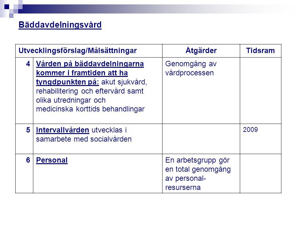 Bäddavdelningsvård Utvecklingsförslag/Målsättningar Åtgärder Tidsram 4