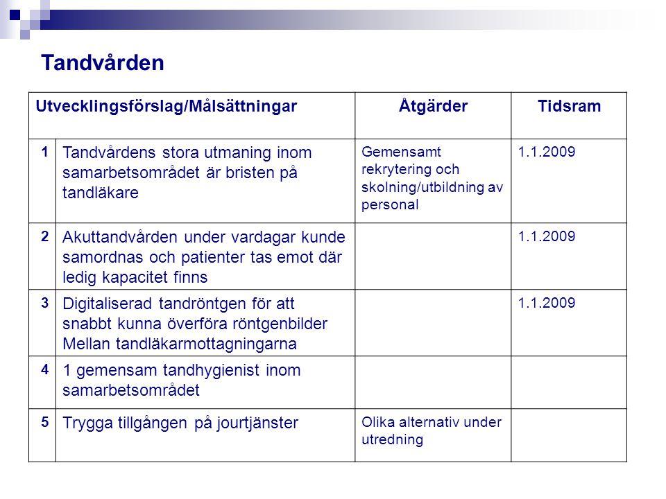 Tandvården Utvecklingsförslag/Målsättningar Åtgärder Tidsram