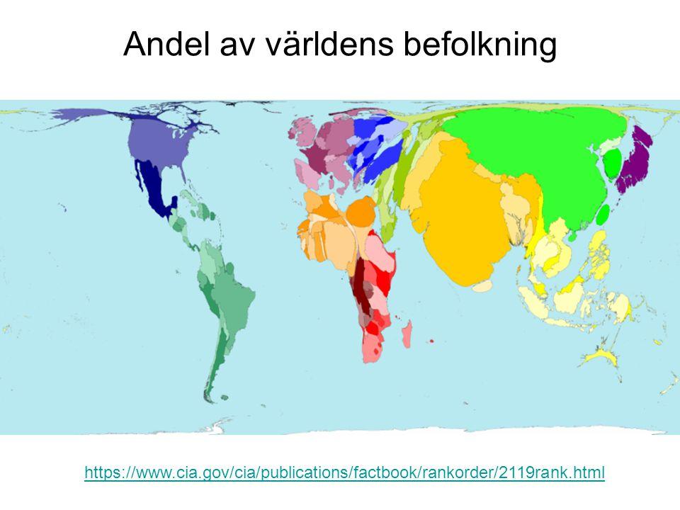 Andel av världens befolkning