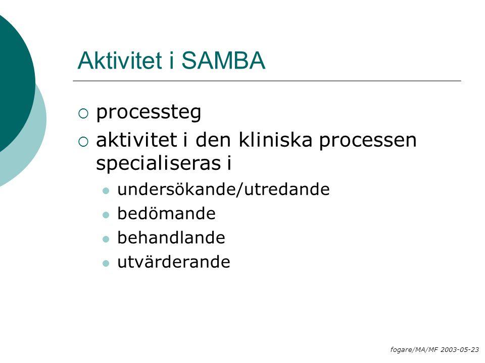 Aktivitet i SAMBA processteg