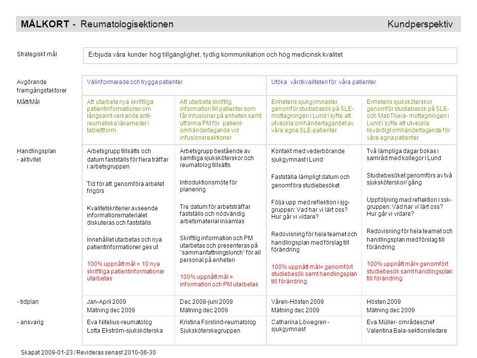 MÅLKORT - Reumatologisektionen Kundperspektiv