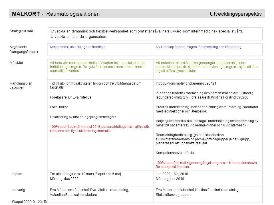 MÅLKORT - Reumatologisektionen Utvecklingsperspektiv