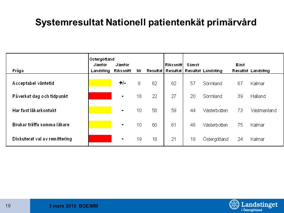 Systemresultat Nationell patientenkät primärvård