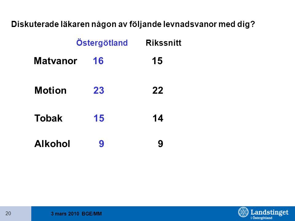 Matvanor 16 15 Motion 23 22 Tobak 15 14 Alkohol 9 9
