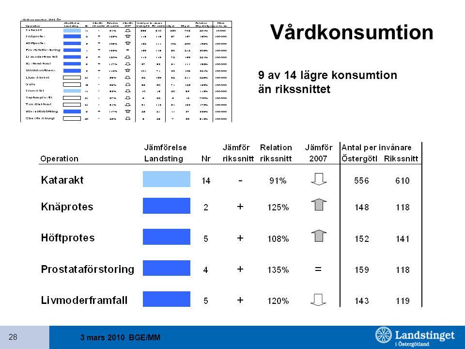 Vårdkonsumtion 9 av 14 lägre konsumtion än rikssnittet